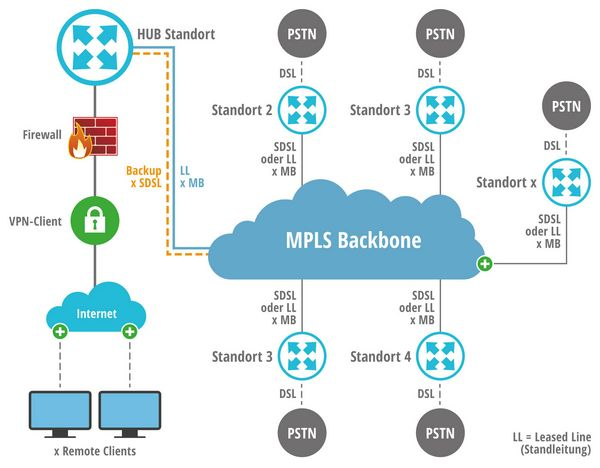 Multiprotocol Label Switching (MPLS): Netzdesign-Muster