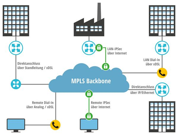 Multiprotocol Label Switching (MPLS): Zugangsarten